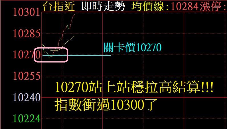 10079的波段多單不動如山!!!!_05