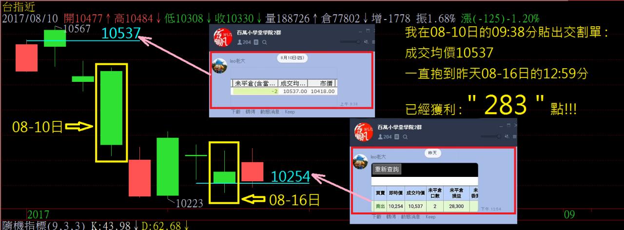 波段空單10537結算賺 : 283點!!!【附交割單】_04