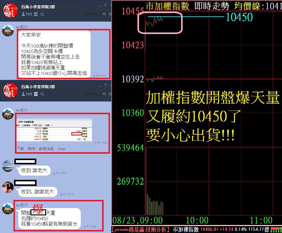 開盤前08:18分預告【開高走低】!!!_05