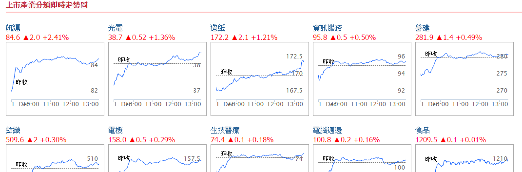 台股上市櫃產業分類漲跌排行和即時走勢圖_02