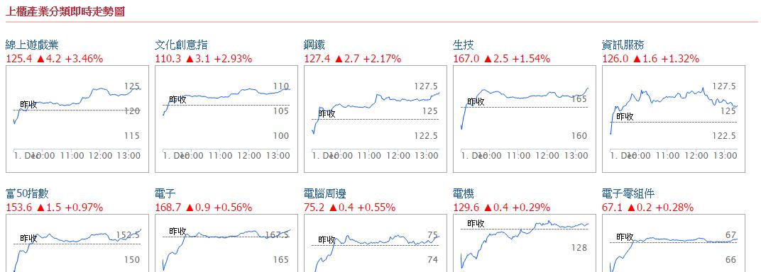 台股上市櫃產業分類漲跌排行和即時走勢圖_03