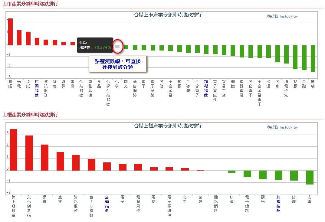 台股上市櫃產業分類漲跌排行和即時走勢圖