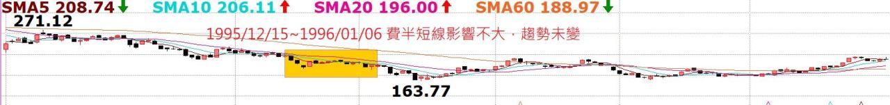 台股持續創高,老早就預告千萬別摸頭!中國A50指數5日線不破驚驚漲!_05