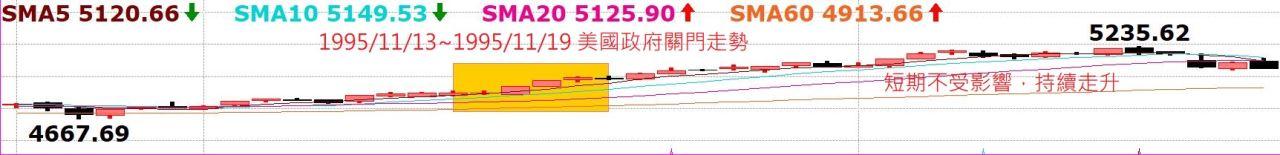 台股持續創高,老早就預告千萬別摸頭!中國A50指數5日線不破驚驚漲!_03