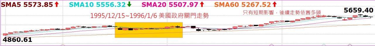 台股持續創高,老早就預告千萬別摸頭!中國A50指數5日線不破驚驚漲!_02