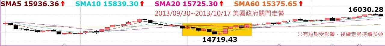 台股持續創高,老早就預告千萬別摸頭!中國A50指數5日線不破驚驚漲!