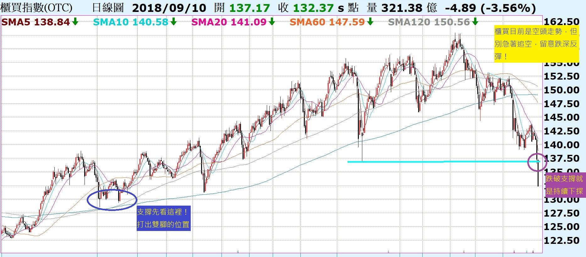台股的慣性,回測上升趨勢線後彈升!陸股上證指數再度回測前低支撐,能否有守將是關鍵!_02