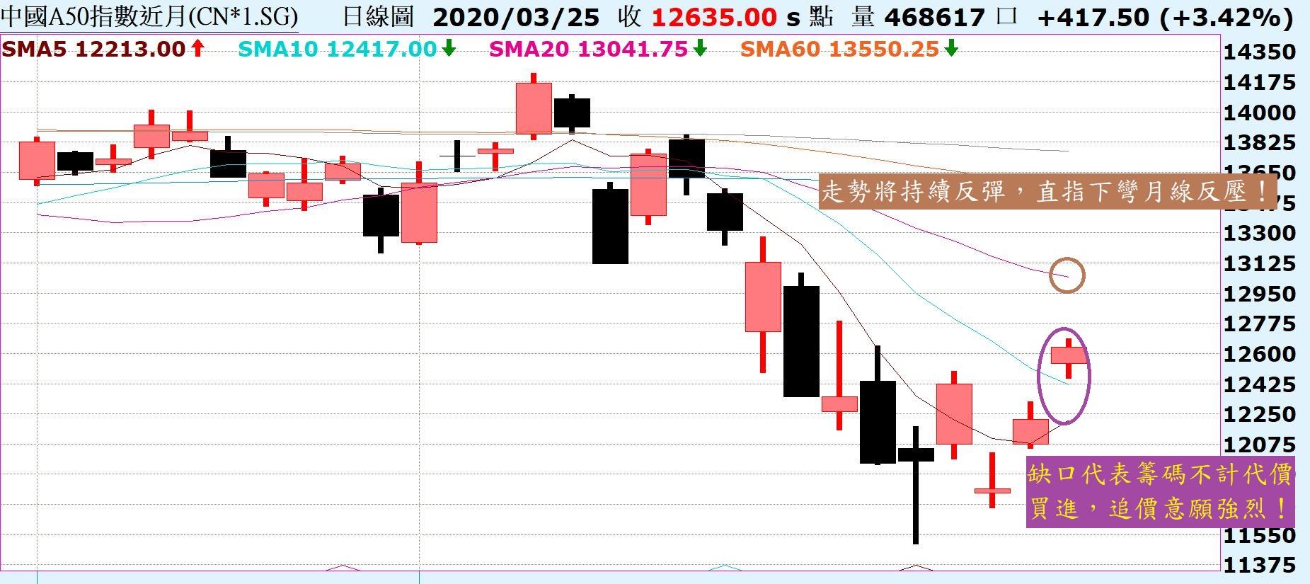 市場吹起一陣反彈風,走勢將持續向上反彈!_04