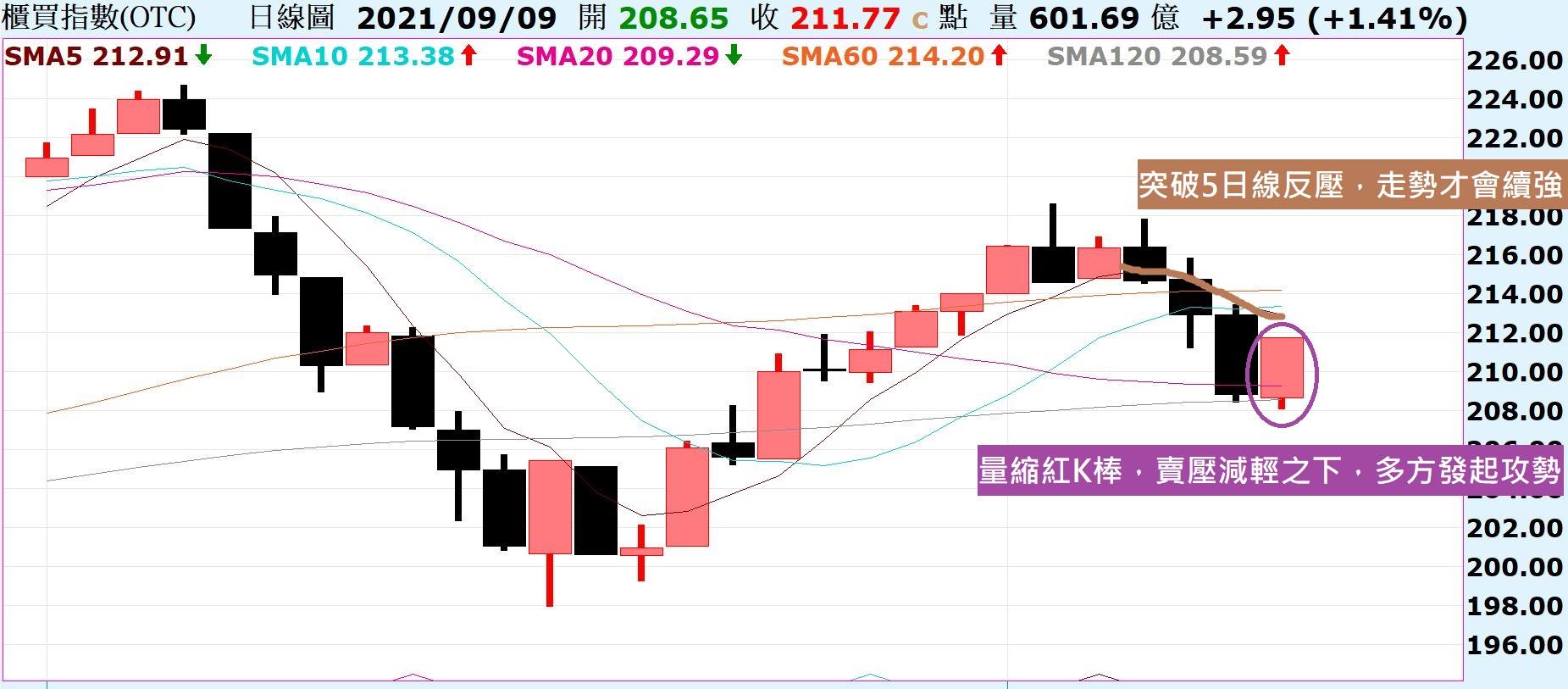 台股量縮出現長紅,代表賣壓減輕之下多方發起攻勢!_02