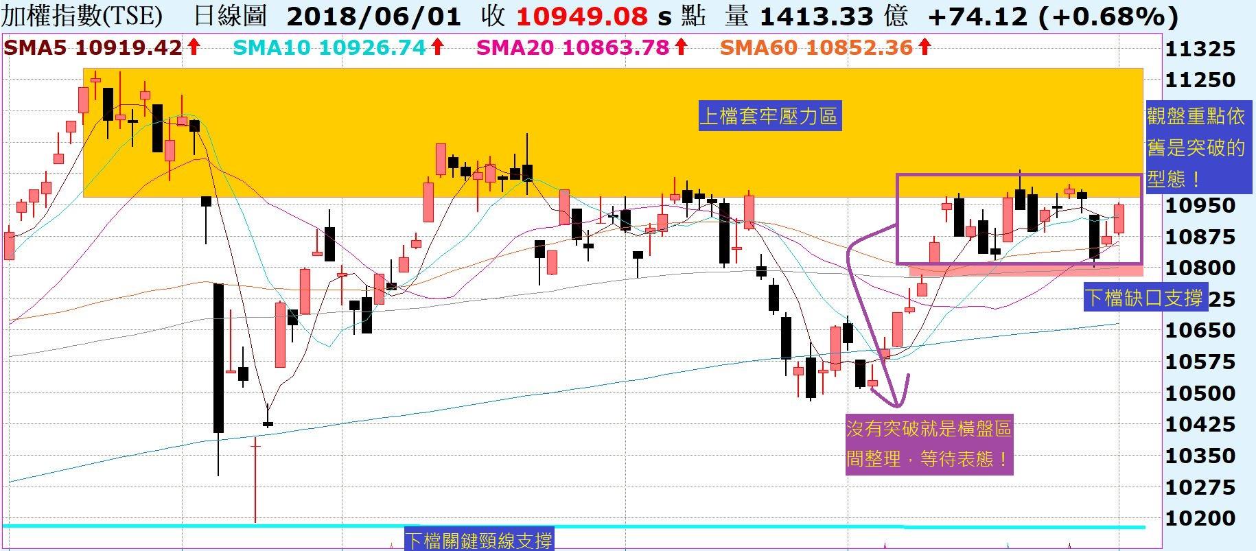 台股準備再度挑戰壓力區,那麼觀盤重點依舊是?!陸股紛紛留下上影線,如何看待?