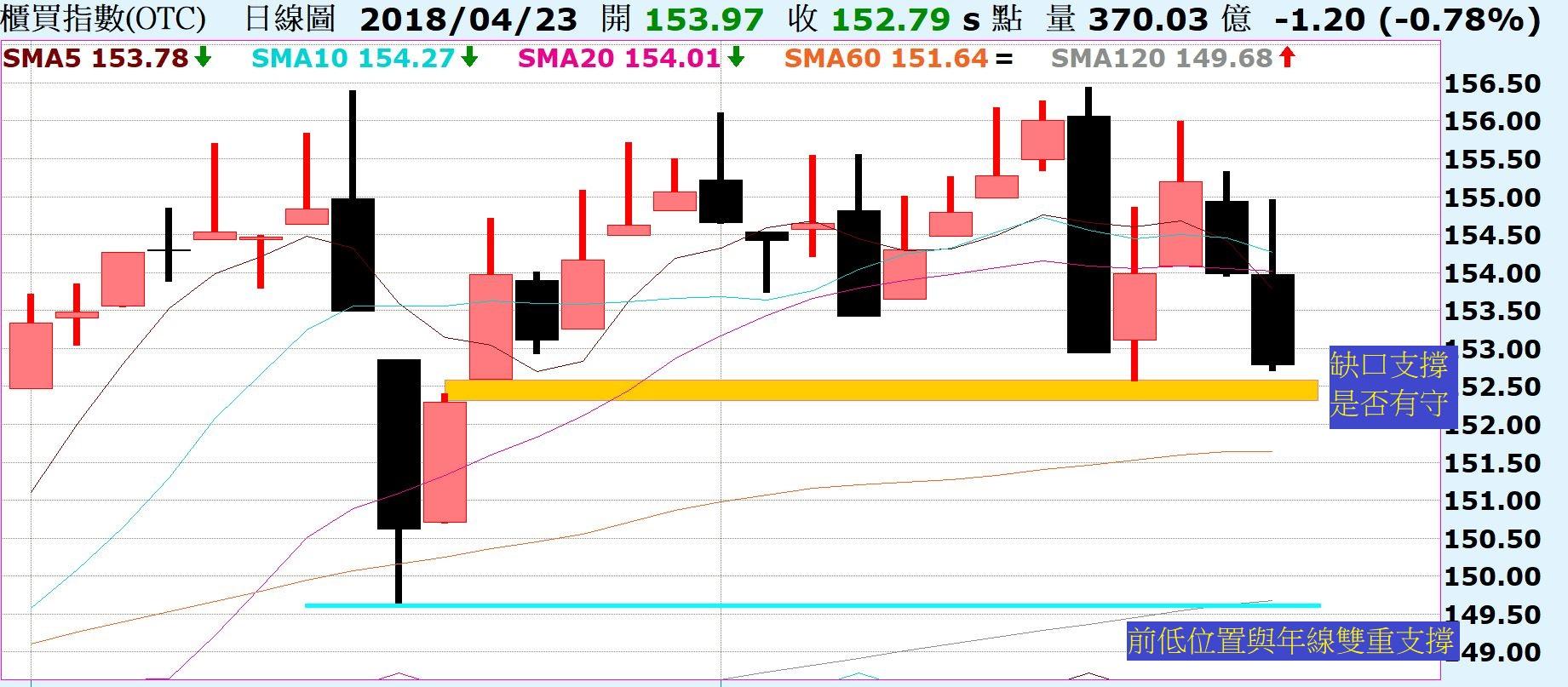 跌破區間下緣,走勢的改變!陸股A50下降趨勢線沒有突破就是弱勢!_02