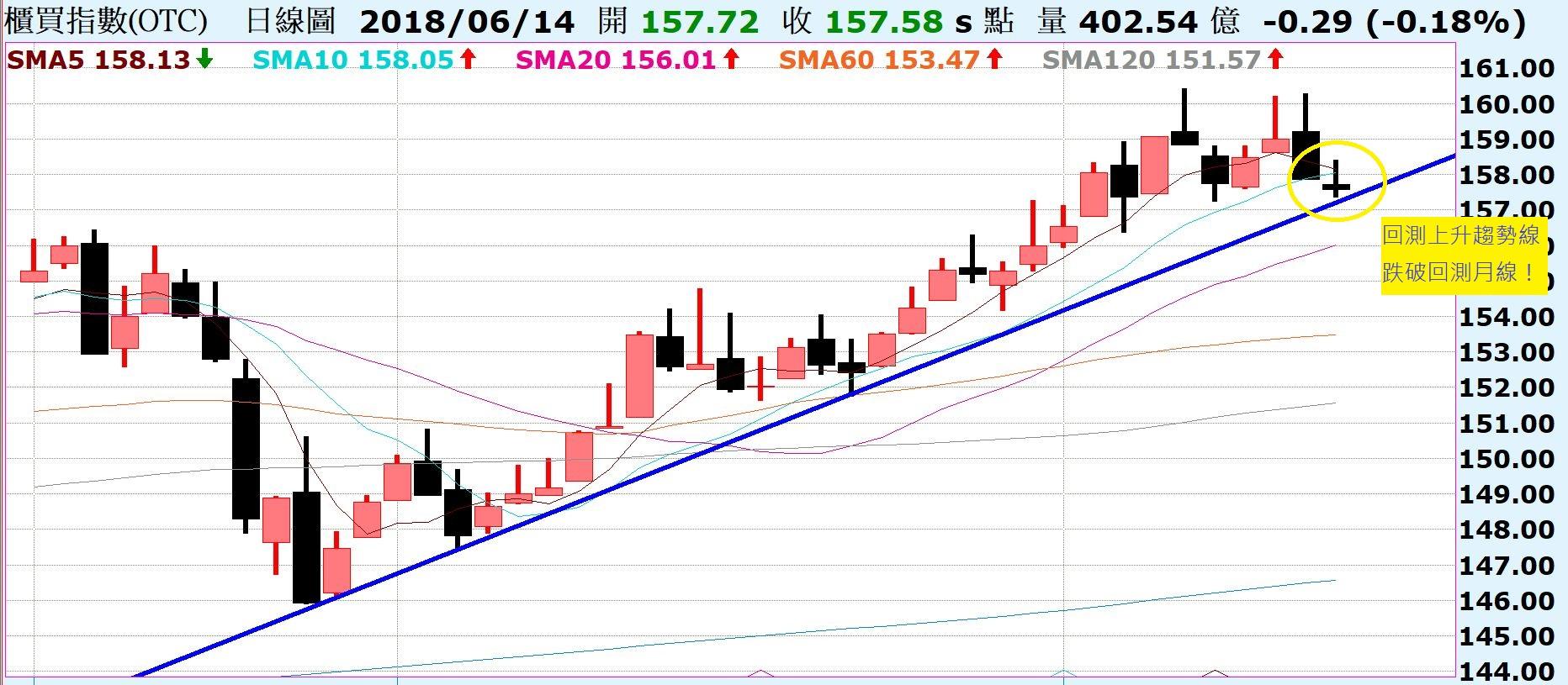 台股拉回整理,短空長多!陸股A50期貨形成三角收斂,近期有機會表態!_02