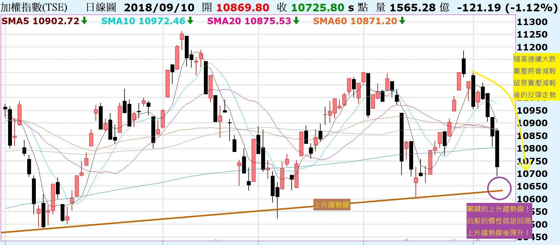 台股的慣性,回測上升趨勢線後彈升!陸股上證指數再度回測前低支撐,能否有守將是關鍵!