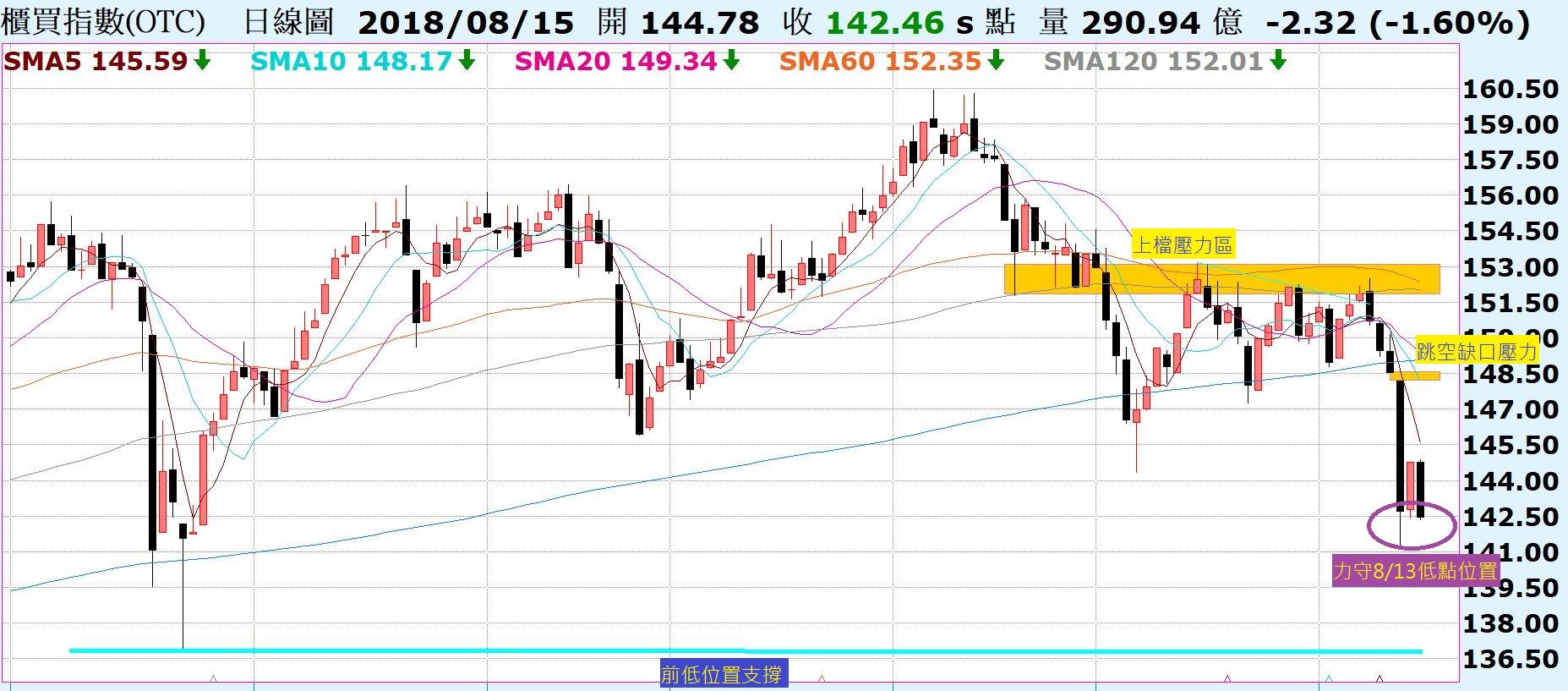台股力守8/13黑K低點,關鍵上升趨勢線!陸股回測前低,關鍵支撐位置!_02