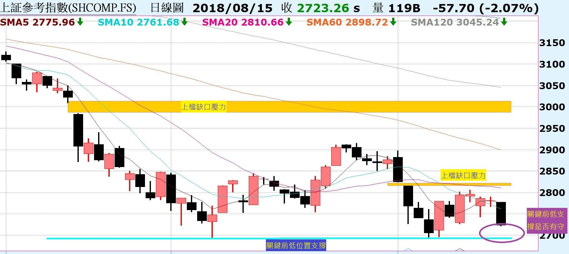 台股力守8/13黑K低點,關鍵上升趨勢線!陸股回測前低,關鍵支撐位置!_03