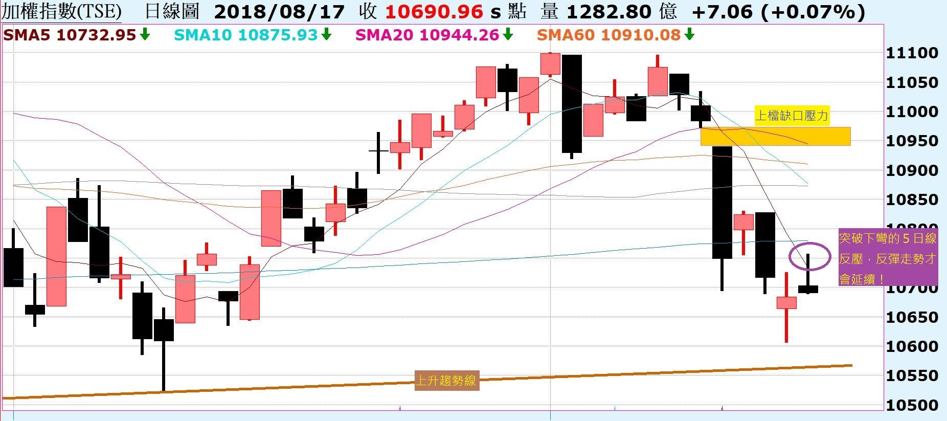 台股上檔遇壓收上影線,後續走勢如何解析?陸股上證指數持續破底,一低還有一低低!