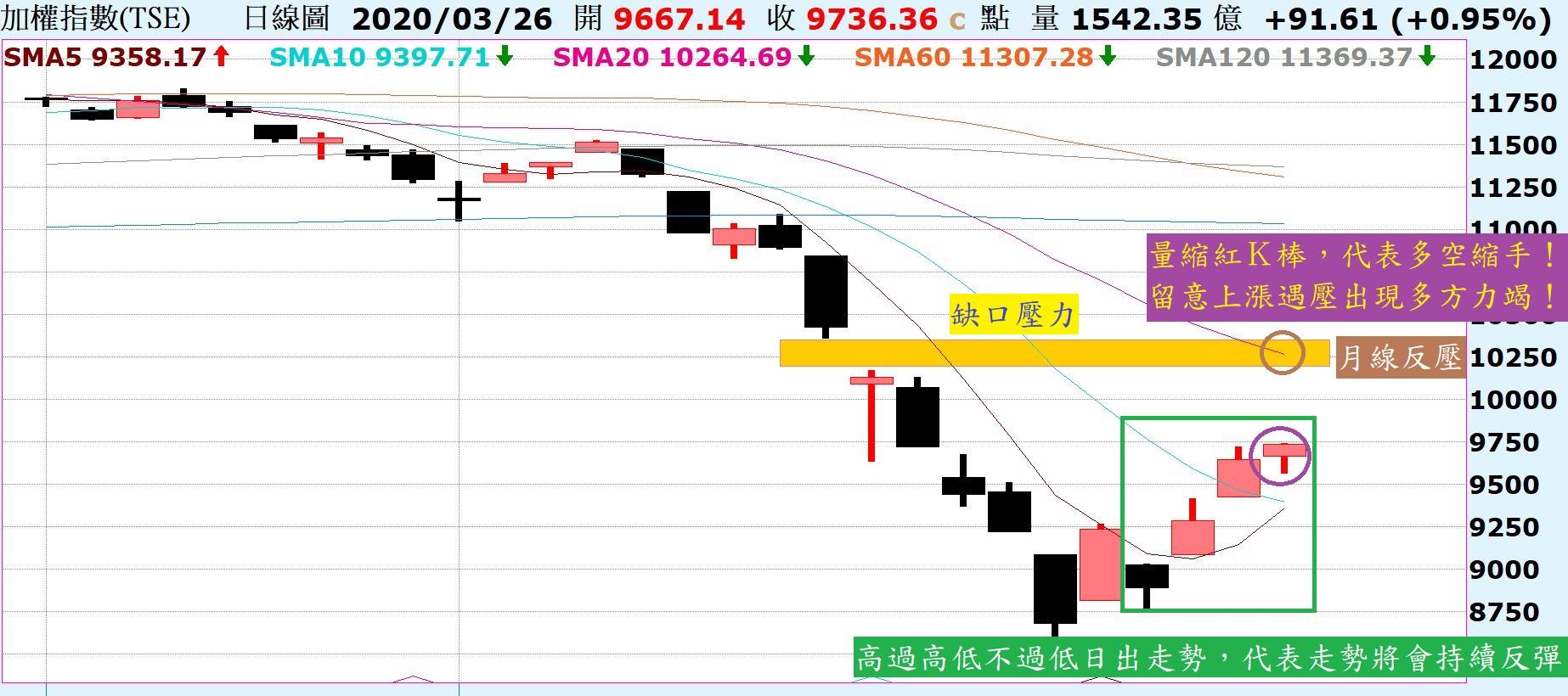 市場反彈持續,不用預設反彈到哪,但記得這是跌深反彈!