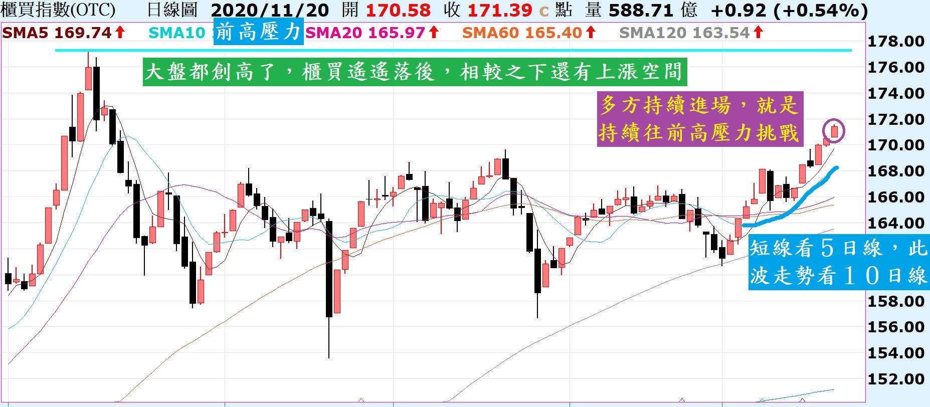 台股回測5日線,留意外資後續動向!陸股上證走勢就看10線支撐!_02