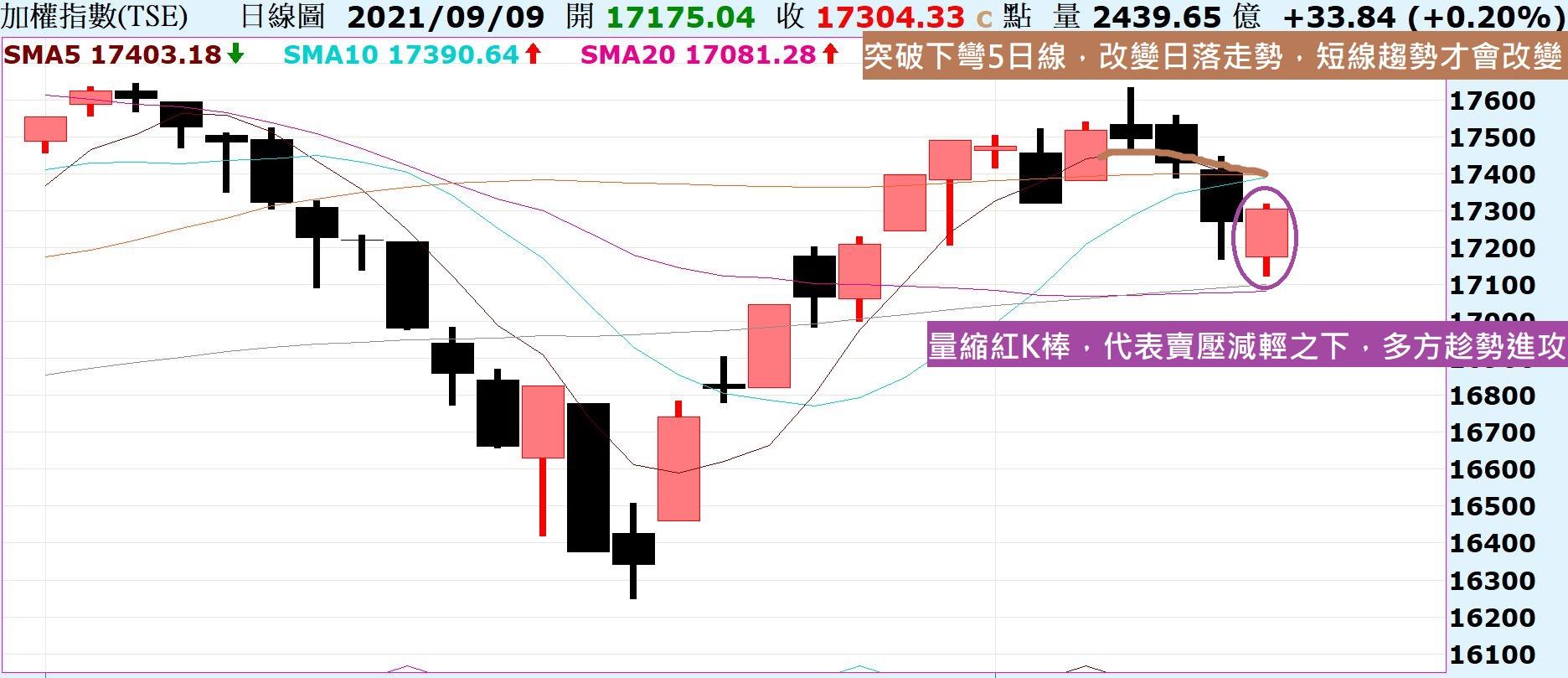 台股量縮出現長紅,代表賣壓減輕之下多方發起攻勢!
