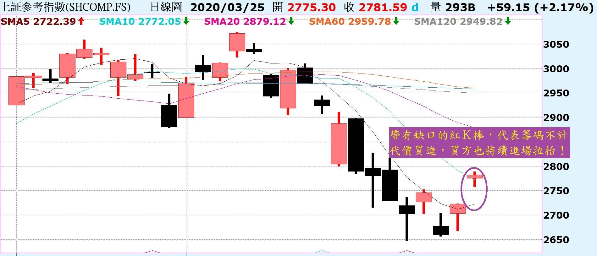 市場吹起一陣反彈風,走勢將持續向上反彈!_03