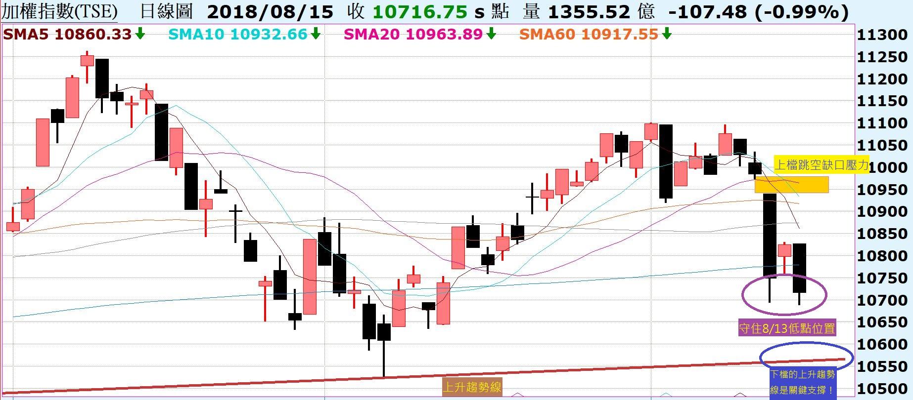 台股力守8/13黑K低點,關鍵上升趨勢線!陸股回測前低,關鍵支撐位置!