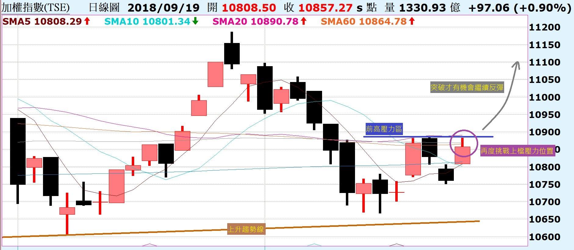 台股短期利空出盡,再次挑戰上檔壓力區,持續反彈!陸股A50突破季線,留意假突破真拉回!