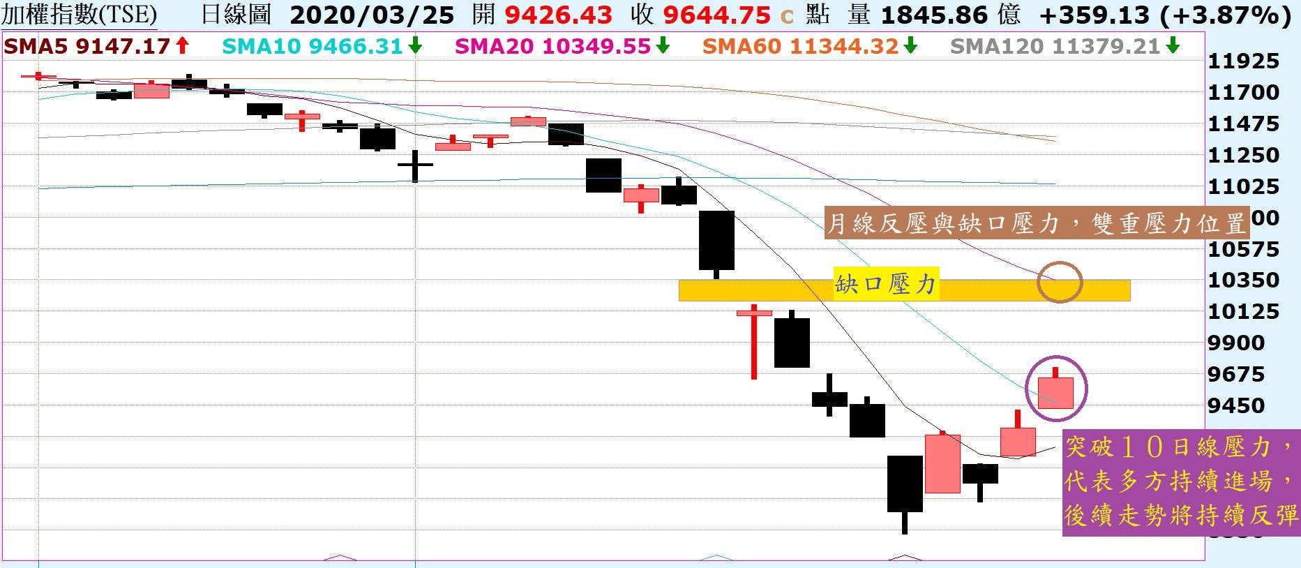 市場吹起一陣反彈風,走勢將持續向上反彈!