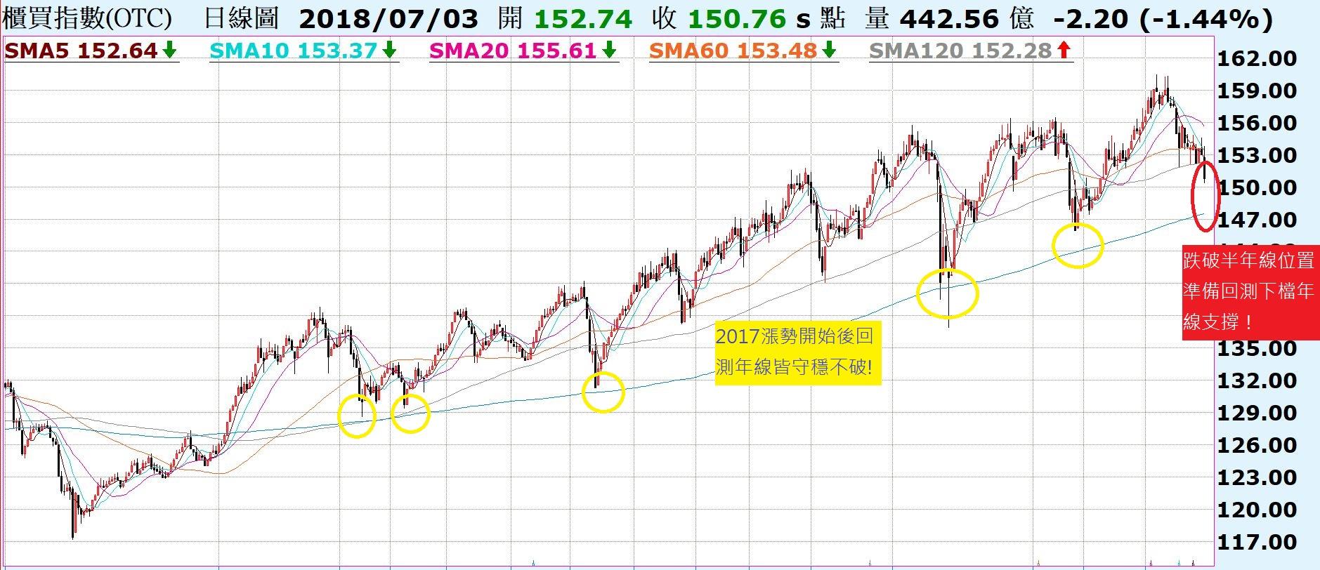 外資持續賣超的台股,反彈力道有限!陸股上證指數當日V轉,是否一天行情?_02