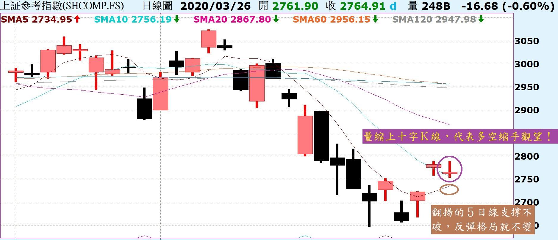 市場反彈持續,不用預設反彈到哪,但記得這是跌深反彈!_03