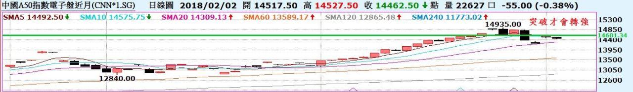 台股走勢型態浮現?陸股30日線拉出下影線,止跌了嗎?_03