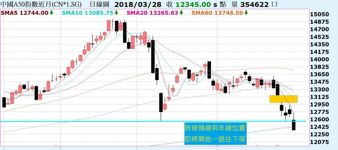 台股再度下跌,區間震盪!中國A50跌破頸線與年線位置!_03