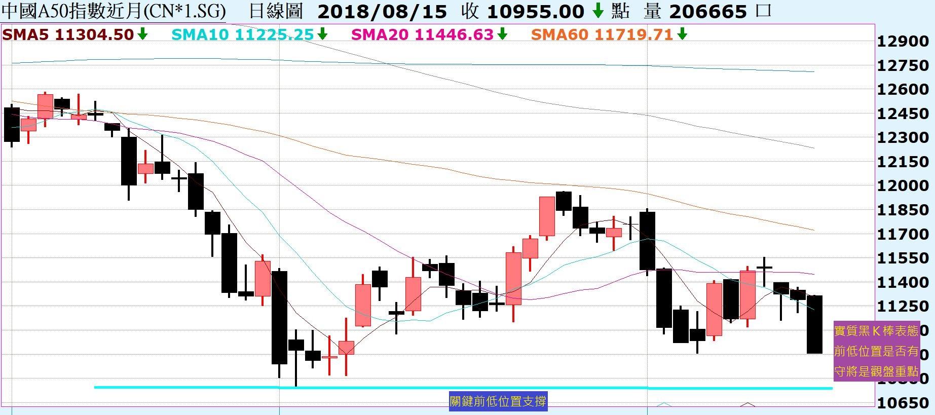台股力守8/13黑K低點,關鍵上升趨勢線!陸股回測前低,關鍵支撐位置!_04