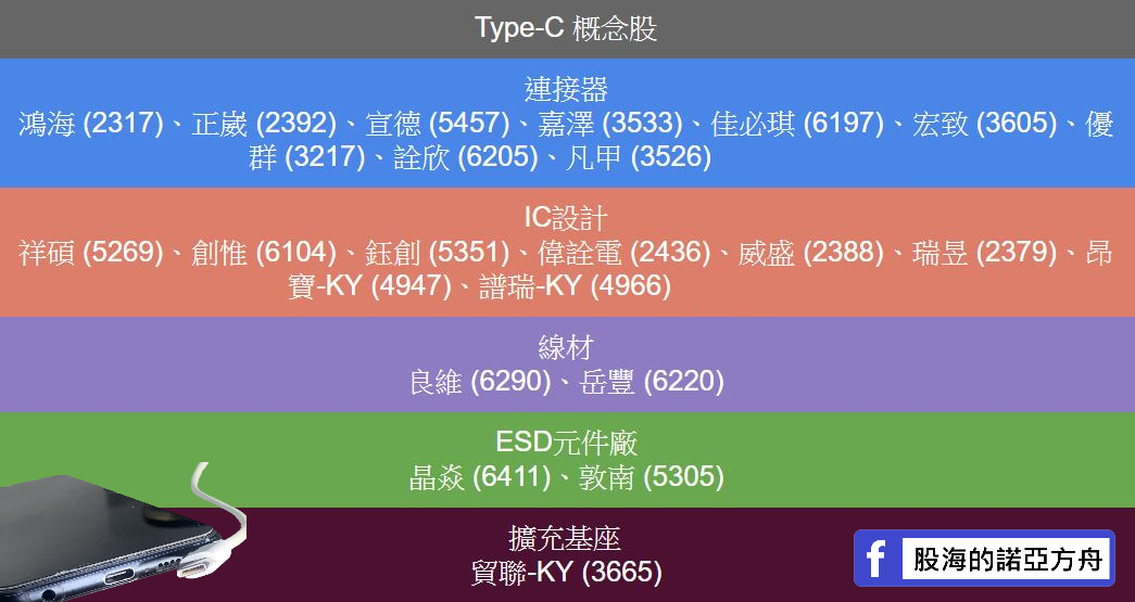 歐盟統一充電連結規格,Type-C 概念股整理