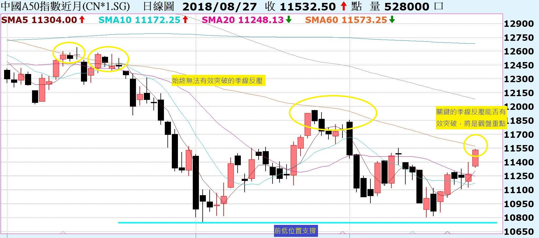 台股沿5日線反彈走勢,反彈走勢下的賣壓累積!中國A50期貨,關鍵的季線反壓!_04
