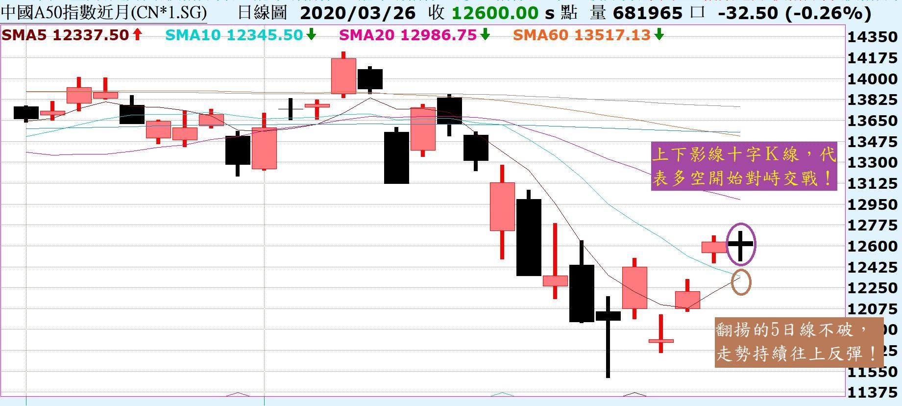 市場反彈持續,不用預設反彈到哪,但記得這是跌深反彈!_04