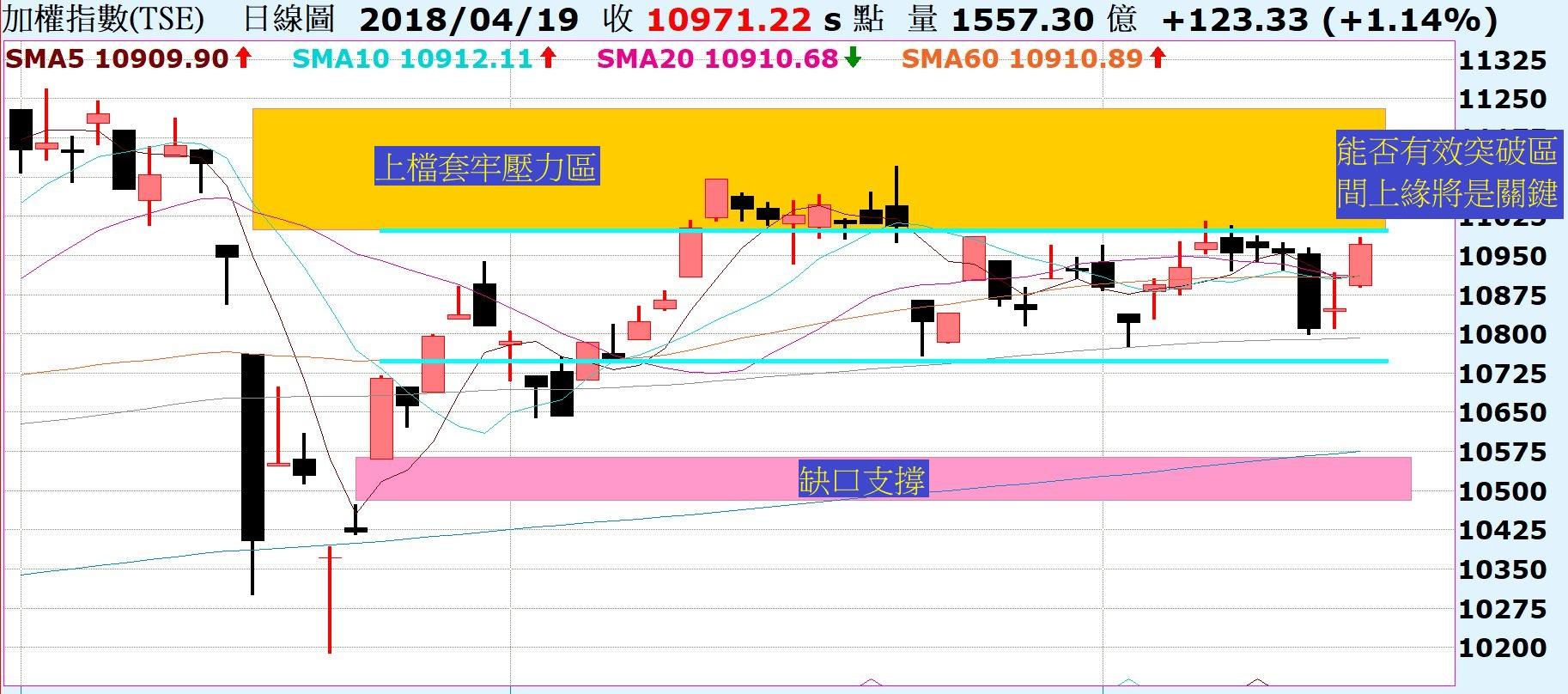 台股結算過後一根長紅,到底要怎麼看?中國A50期貨,關鍵下降趨勢線!
