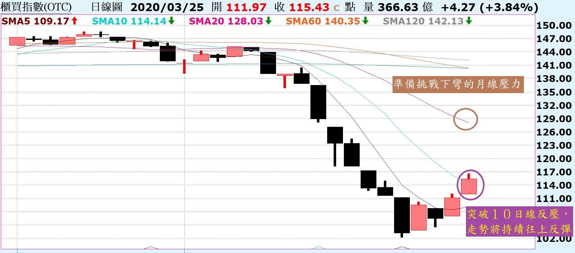 市場吹起一陣反彈風,走勢將持續向上反彈!_02