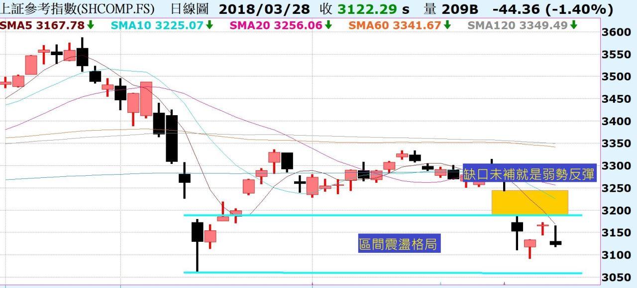 台股再度下跌,區間震盪!中國A50跌破頸線與年線位置!_02