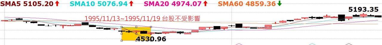 台股持續創高,老早就預告千萬別摸頭!中國A50指數5日線不破驚驚漲!_09