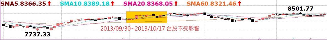 台股持續創高,老早就預告千萬別摸頭!中國A50指數5日線不破驚驚漲!_07