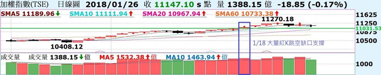 台股測試10日線支撐是否有守!中國A50突破才有機會再度展開行情!