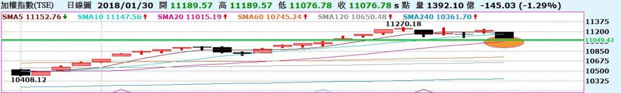 台股外資由買轉賣,留意外資動向!陸股昨天提醒短線轉弱,今天摜破10日線!