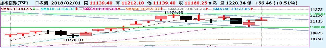 台股走勢型態浮現?陸股30日線拉出下影線,止跌了嗎?