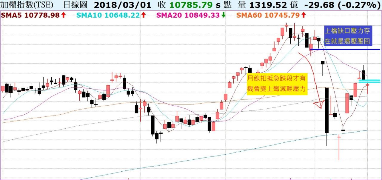 台股受美股影響開盤開低,最後交出下影線是否與美股脫鉤?陸股相對弱勢,上檔下彎月線壓力重!