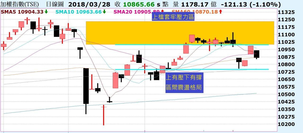 台股再度下跌,區間震盪!中國A50跌破頸線與年線位置!