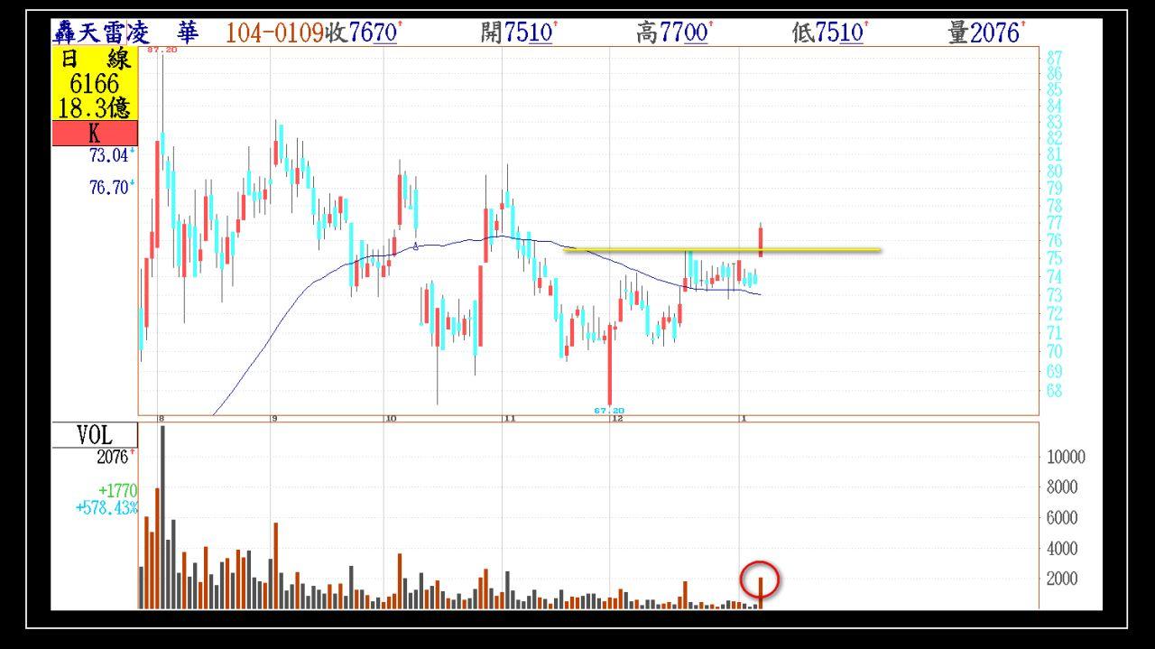 今日01/09(五)出現第一根長紅突破的股票群組_05