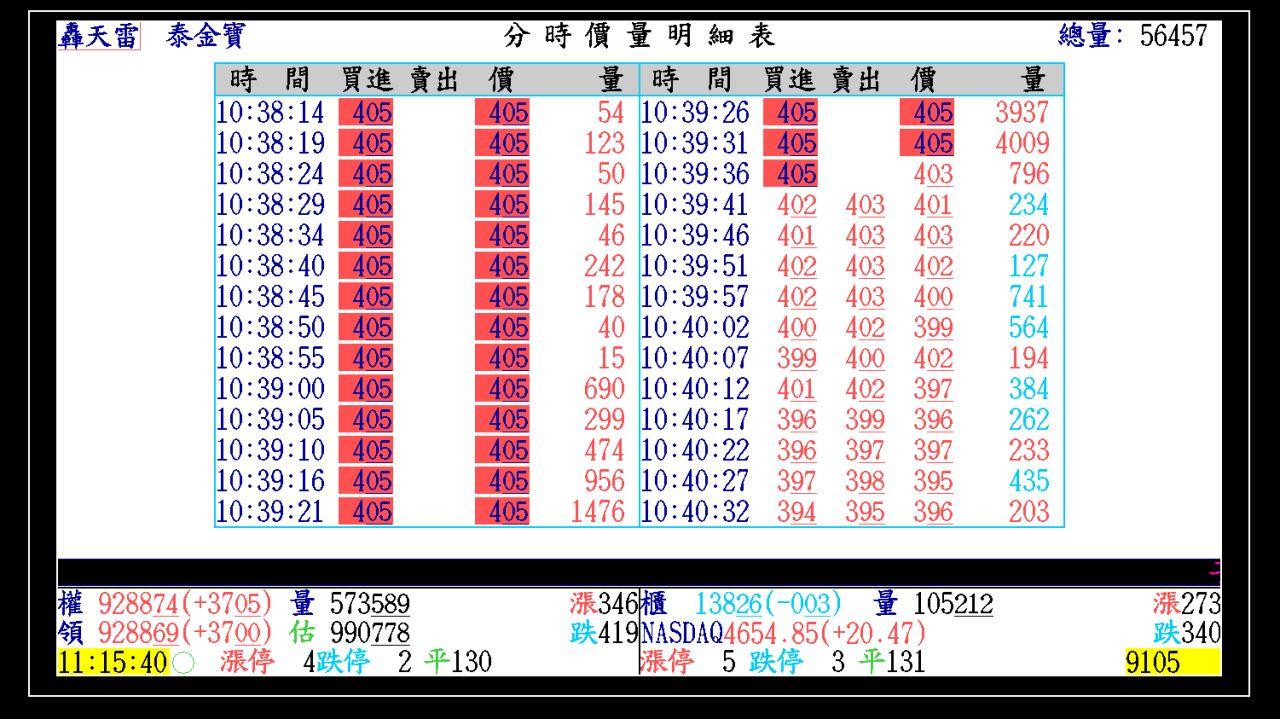 2015-01-21 大盤走勢軌跡_03
