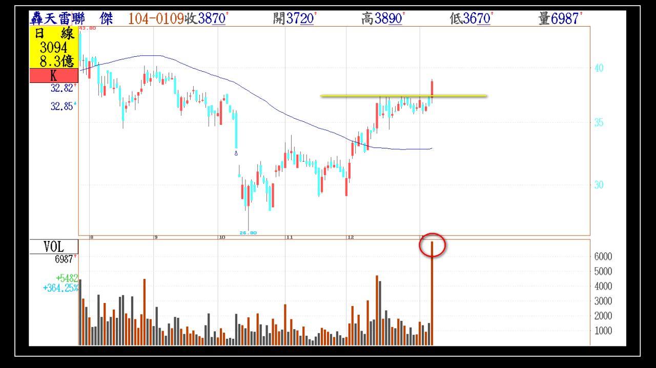 今日01/09(五)出現第一根長紅突破的股票群組_04