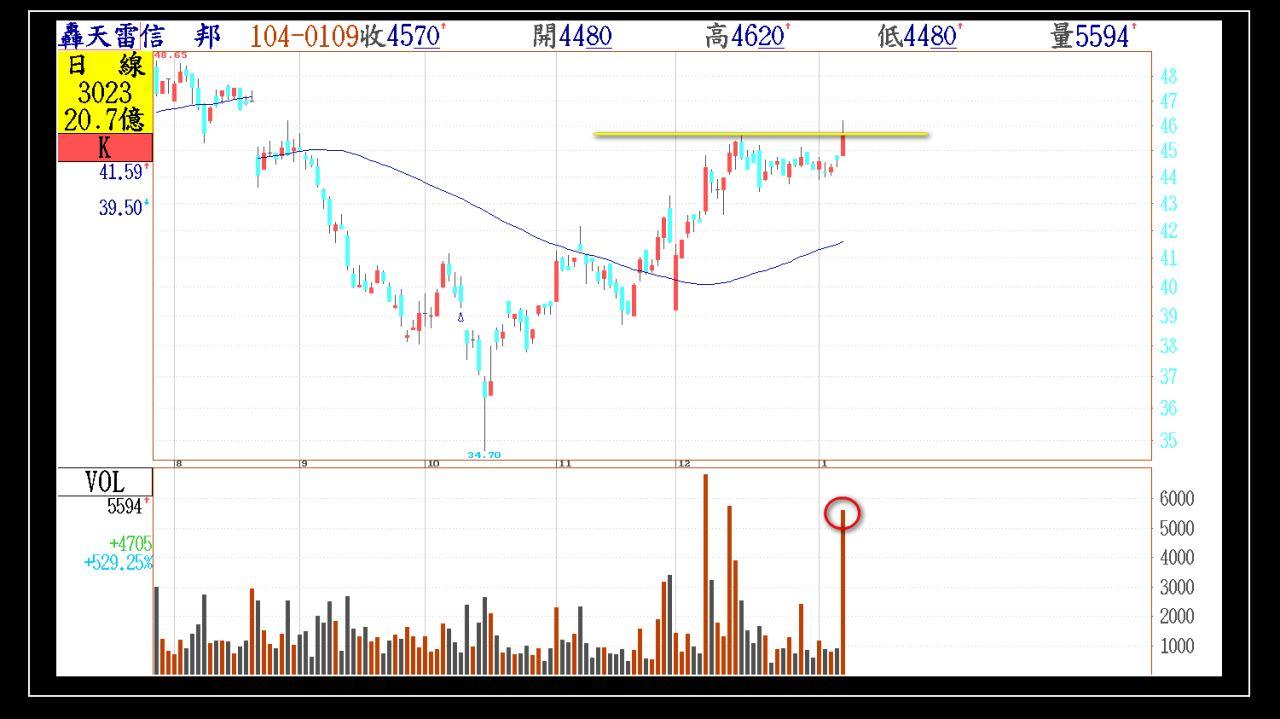 今日01/09(五)出現第一根長紅突破的股票群組_06