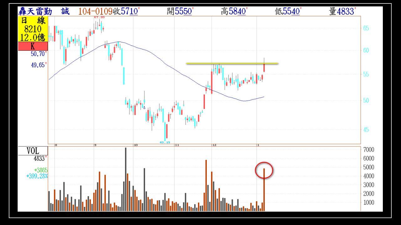 今日01/09(五)出現第一根長紅突破的股票群組_02